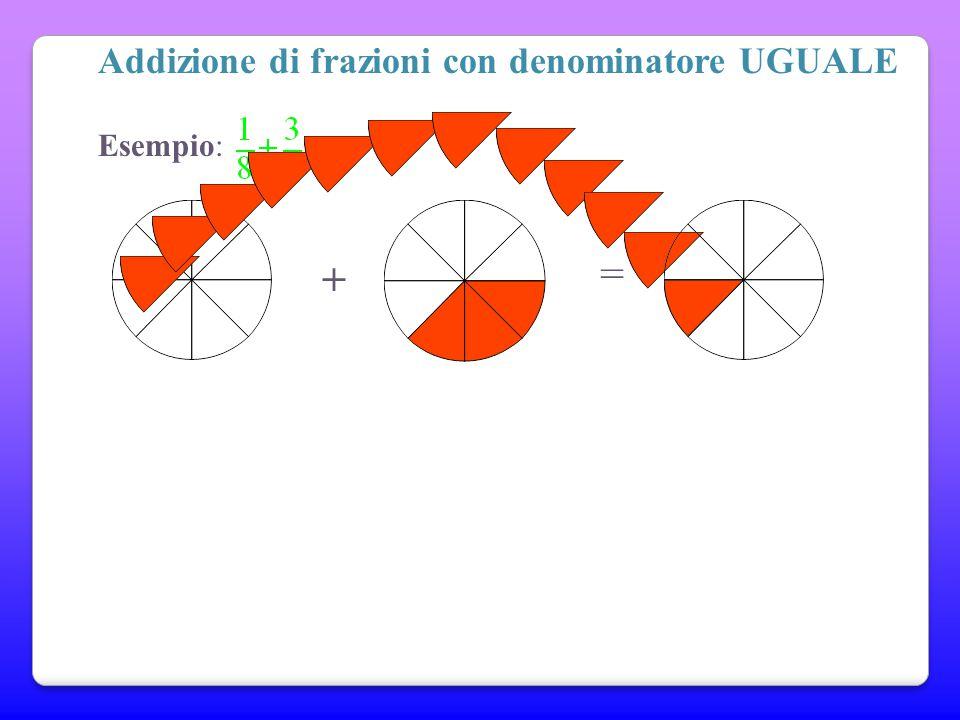 Addizioni e sottrazioni di frazioni Per addizionare o sottrarre due o più frazioni, occorre che le due frazioni abbiano lo STESSO DENOMINATORE + = ? E