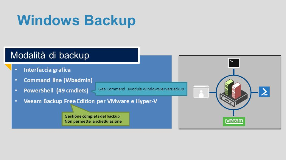 Windows Backup Interfaccia grafica Command line (Wbadmin) PowerShell (49 cmdlets) Veeam Backup Free Edition per VMware e Hyper-V Modalità di backup Ge
