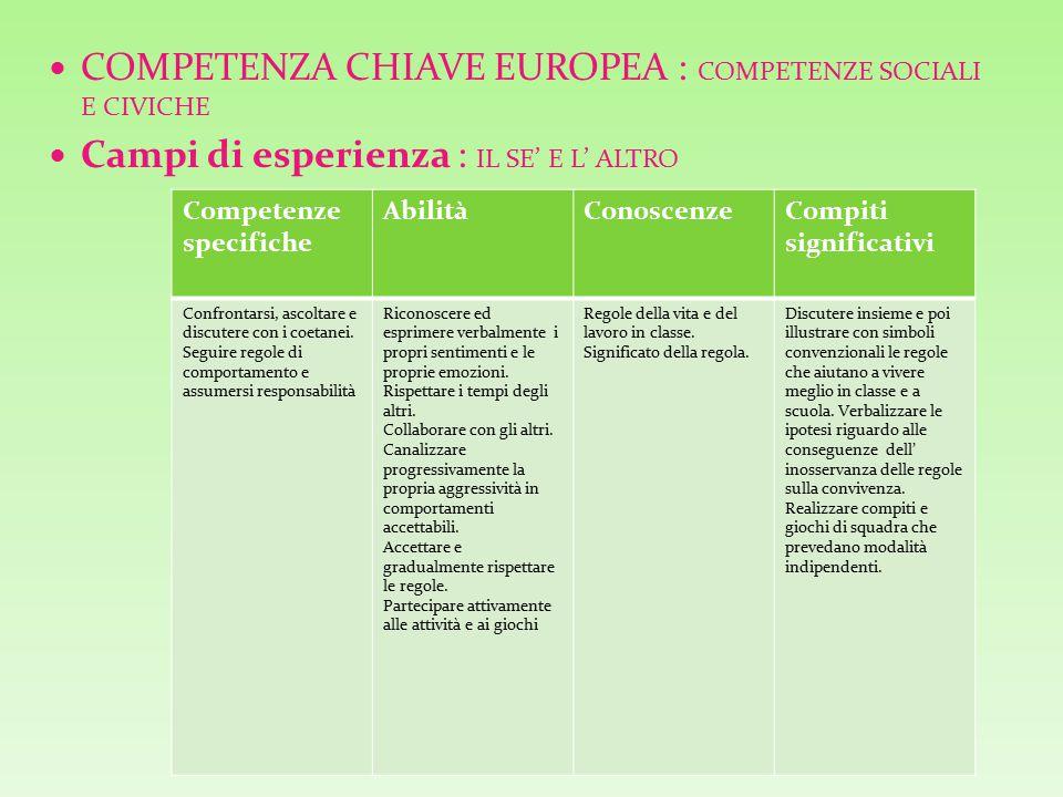 COMPETENZA CHIAVE EUROPEA : COMPETENZE SOCIALI E CIVICHE Campi di esperienza : IL SE' E L' ALTRO Competenze specifiche AbilitàConoscenzeCompiti significativi Confrontarsi, ascoltare e discutere con i coetanei.
