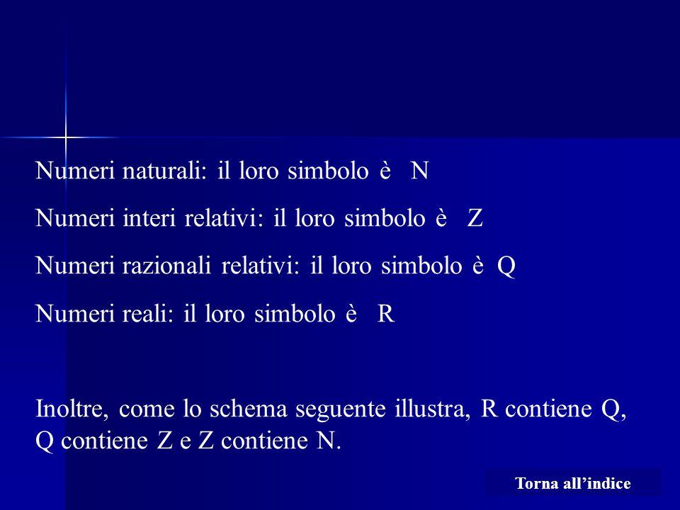 Numeri naturali: il loro simbolo è N Numeri interi relativi: il loro simbolo è Z Numeri razionali relativi: il loro simbolo è Q Numeri reali: il loro simbolo è R Inoltre, come lo schema seguente illustra, R contiene Q, Q contiene Z e Z contiene N.