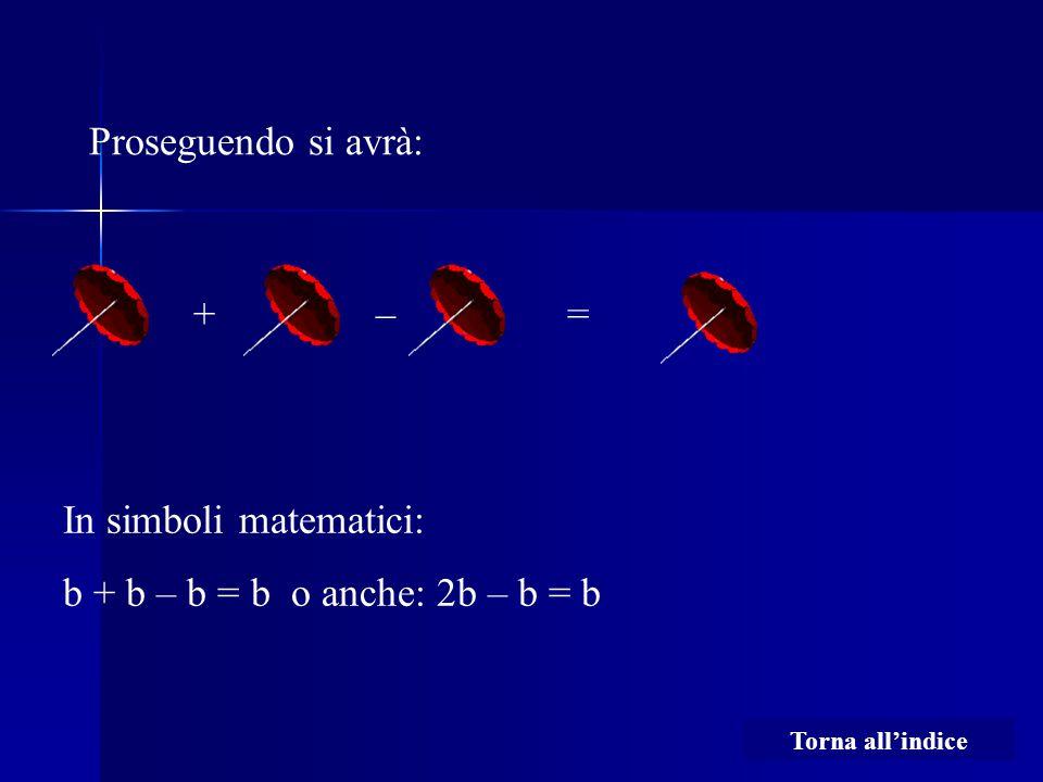 Proseguendo si avrà: +– In simboli matematici: b + b – b = b o anche: 2b – b = b = Torna all'indice