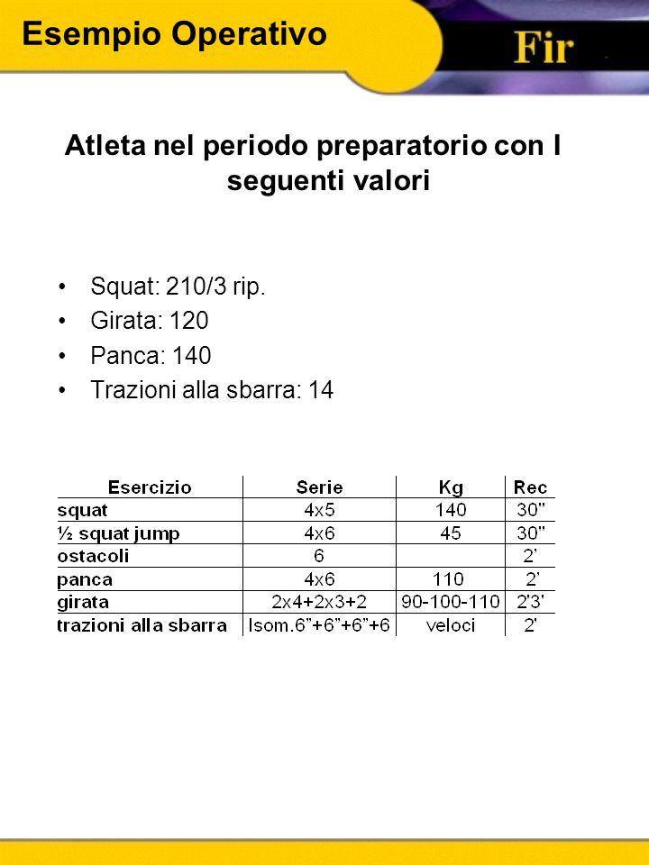 Esempio Operativo Atleta nel periodo preparatorio con I seguenti valori Squat: 210/3 rip. Girata: 120 Panca: 140 Trazioni alla sbarra: 14