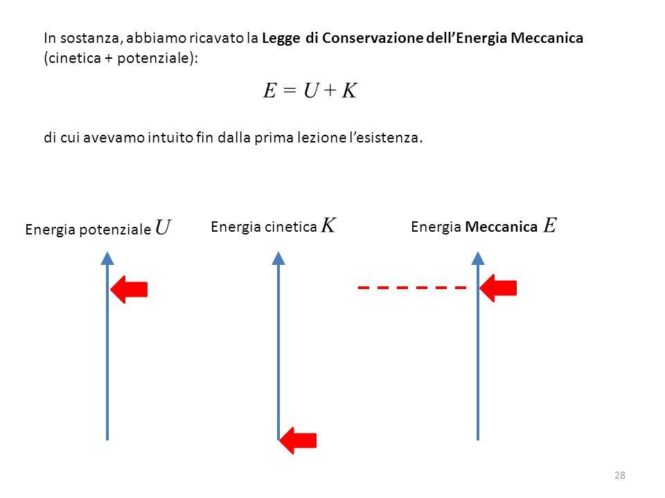 In sostanza, abbiamo ricavato la Legge di Conservazione dell'Energia Meccanica (cinetica + potenziale): E = U + K di cui avevamo intuito fin dalla prima lezione l'esistenza.