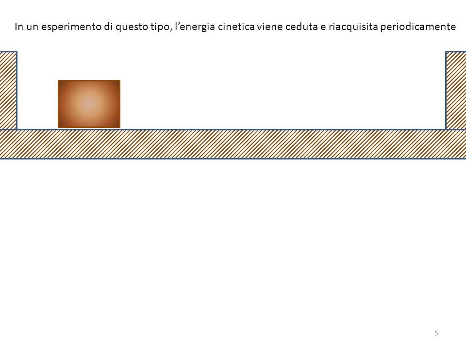 In un esperimento di questo tipo, l'energia cinetica viene ceduta e riacquisita periodicamente 5
