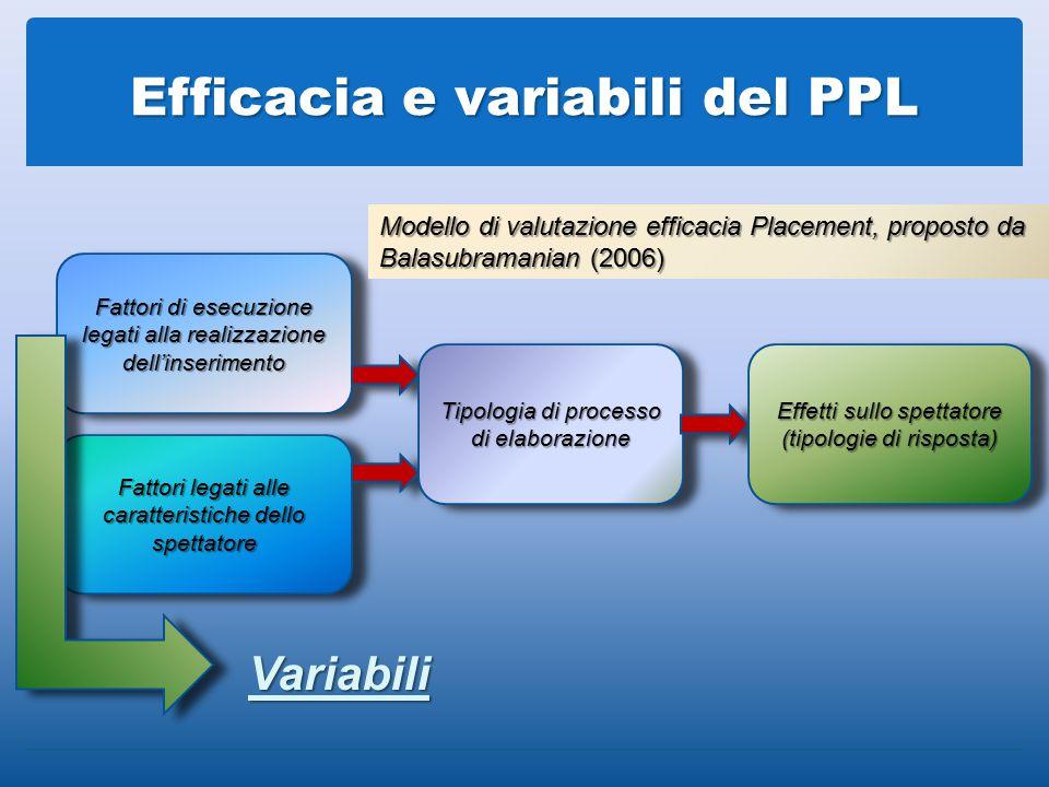 Efficacia e variabili del PPL Fattori di esecuzione legati alla realizzazione dell'inserimento Fattori legati alle caratteristiche dello spettatore Modello di valutazione efficacia Placement, proposto da Balasubramanian (2006) Variabili