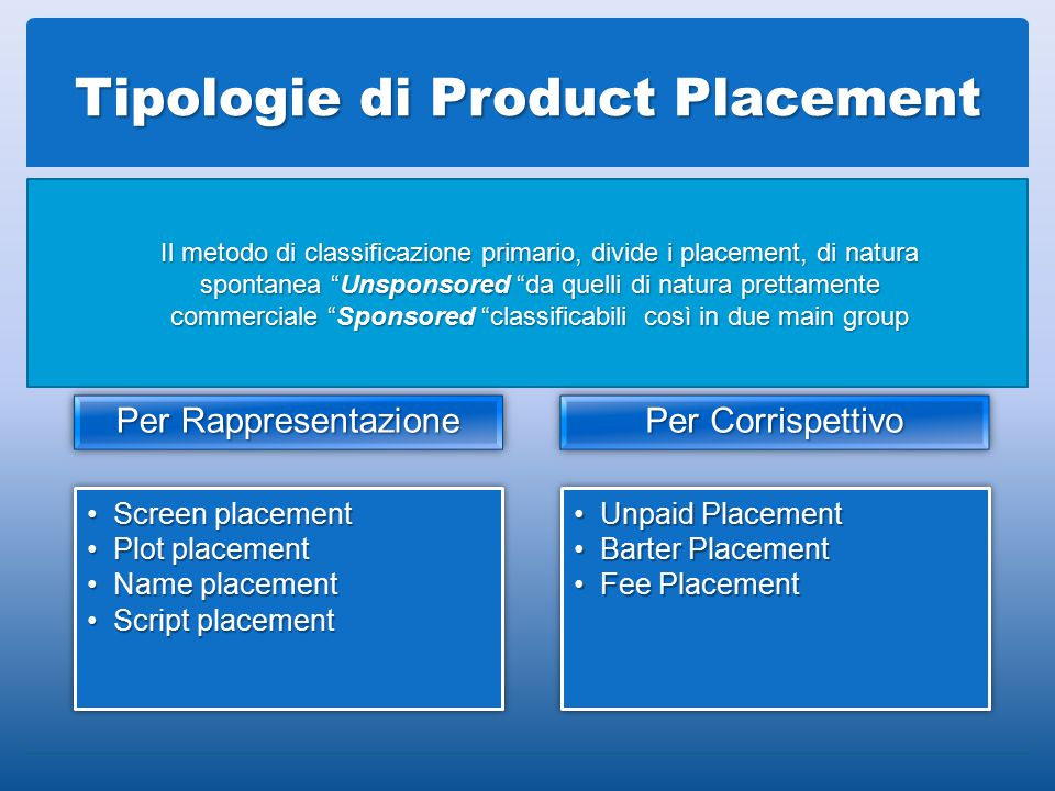 Tipologie di Product Placement Per Rappresentazione Screen placementScreen placement Plot placementPlot placement Name placementName placement Script placementScript placement Per Corrispettivo Unpaid PlacementUnpaid Placement Barter PlacementBarter Placement Fee PlacementFee Placement Il metodo di classificazione primario, divide i placement, di natura spontanea Unsponsored da quelli di natura prettamente commerciale Sponsored classificabili così in due main group