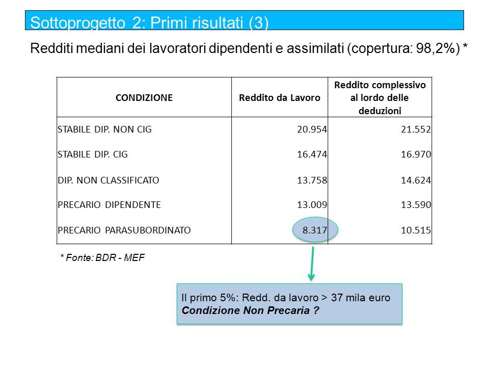 Il primo 5%: Redd. da lavoro > 37 mila euro Condizione Non Precaria .