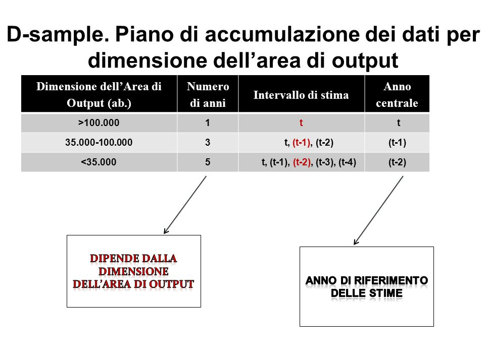 D-sample. Piano di accumulazione dei dati per dimensione dell'area di output Dimensione dell'Area di Output (ab.) Numero di anni Intervallo di stima A