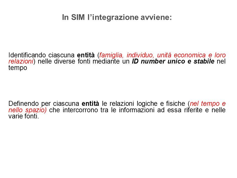 Il primo 5%: Redd.da lavoro > 37 mila euro Condizione Non Precaria .