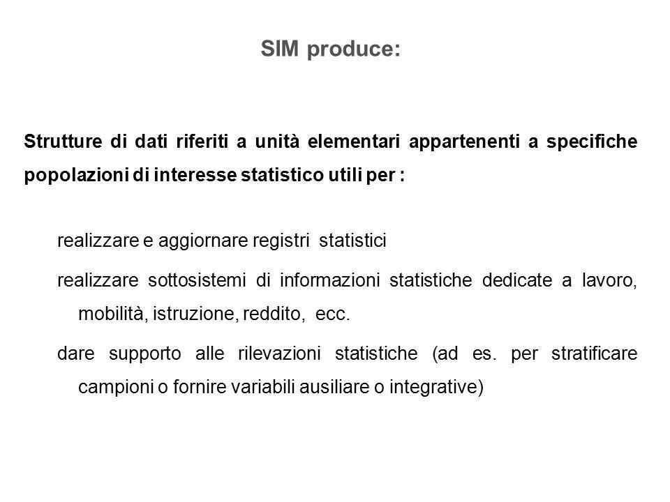 A fine 2013 nei 7 sottosistemi del SIM erano integrati: attualmente integrati: Sottosistemi SIMN.