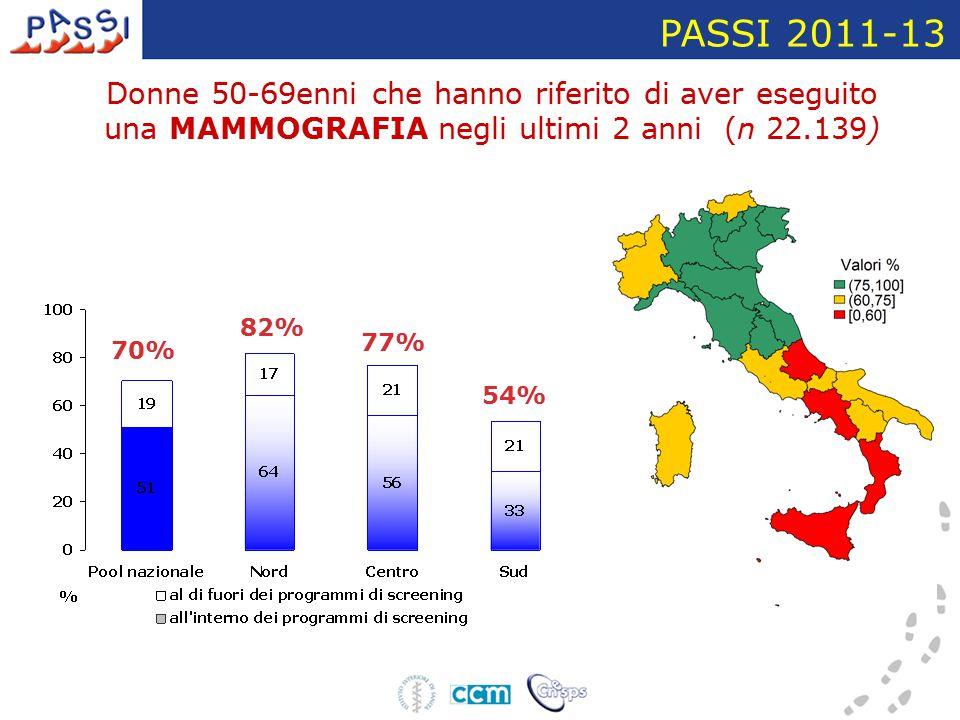 Donne 50-69enni che hanno riferito di aver eseguito una MAMMOGRAFIA negli ultimi 2 anni (n 22.139) PASSI 2011-13 70% 77% 82% 54%