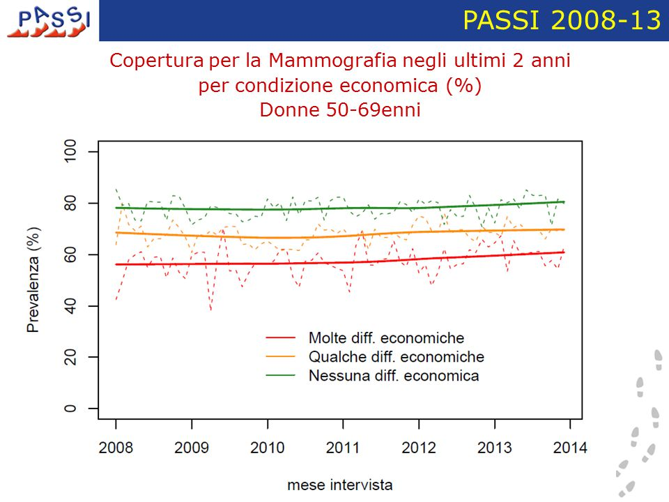 PASSI 2008-13 Copertura per la Mammografia negli ultimi 2 anni per condizione economica (%) Donne 50-69enni