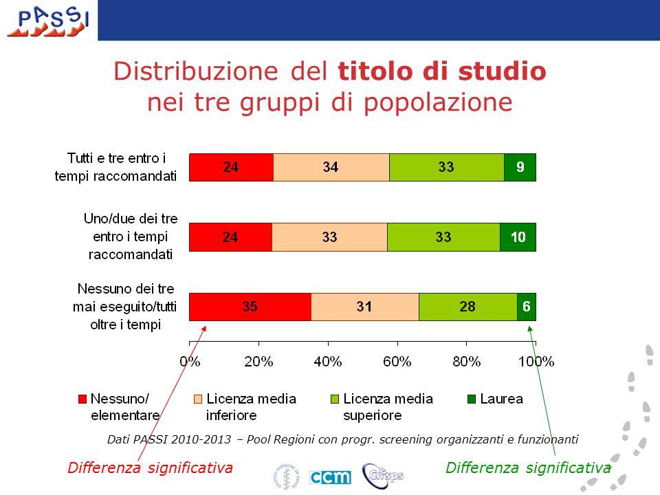 Distribuzione del titolo di studio nei tre gruppi di popolazione Differenza significativa Dati PASSI 2010-2013 – Pool Regioni con progr.
