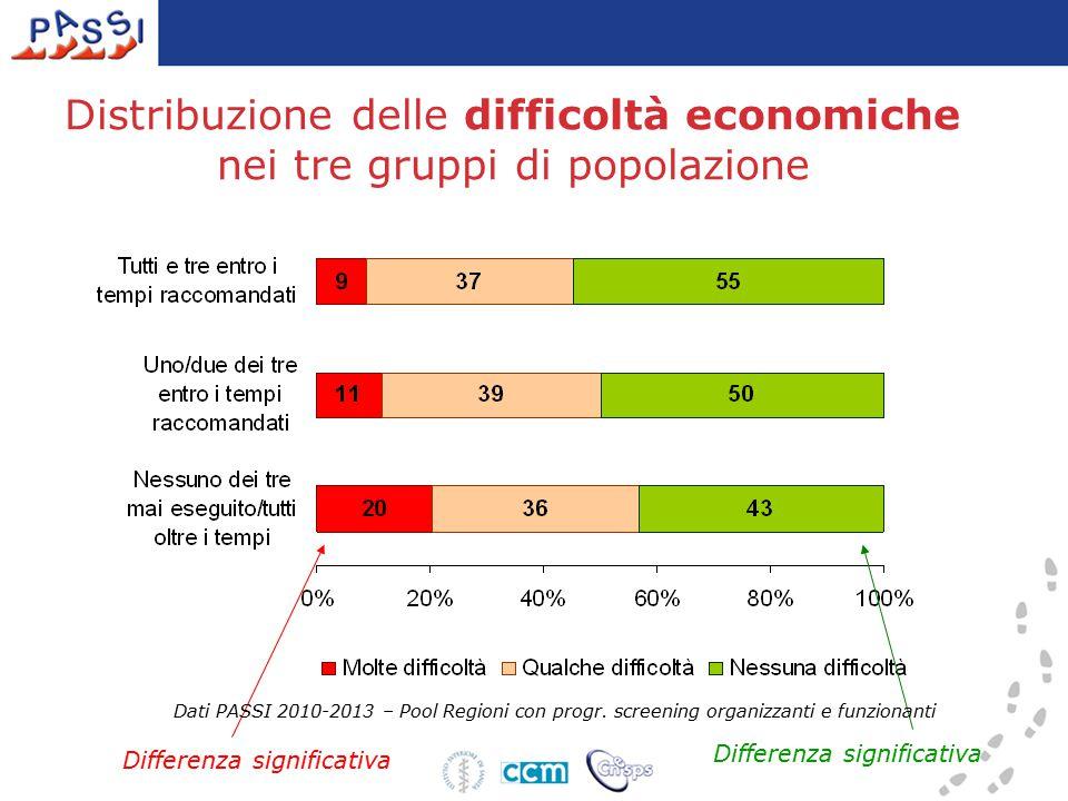 Distribuzione delle difficoltà economiche nei tre gruppi di popolazione Differenza significativa Dati PASSI 2010-2013 – Pool Regioni con progr.