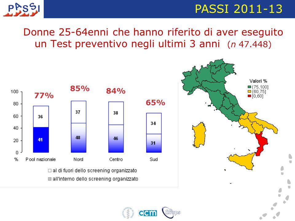 Donne 25-64enni che hanno riferito di aver eseguito un Test preventivo negli ultimi 3 anni (n 47.448) PASSI 2011-13 77% 85% 84% 65%