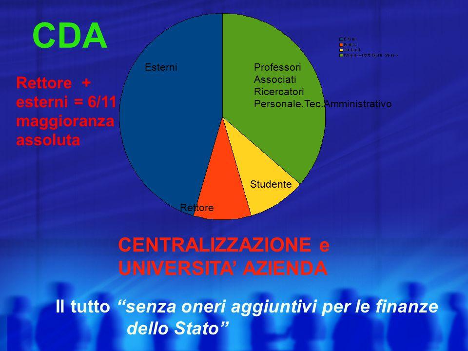 EsterniProfessori Associati Ricercatori Personale.Tec.Amministrativo Studente Rettore Rettore + esterni = 6/11 maggioranza assoluta CDA CENTRALIZZAZIO