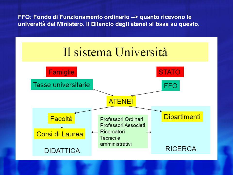 FFO: Fondo di Funzionamento ordinario --> quanto ricevono le università dal Ministero. Il Bilancio degli atenei si basa su questo.