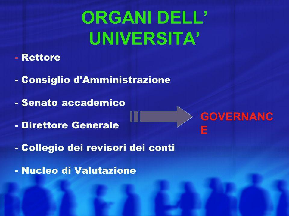 ORGANI DELL' UNIVERSITA' - Rettore - Consiglio d'Amministrazione - Senato accademico - Direttore Generale - Collegio dei revisori dei conti - Nucleo d