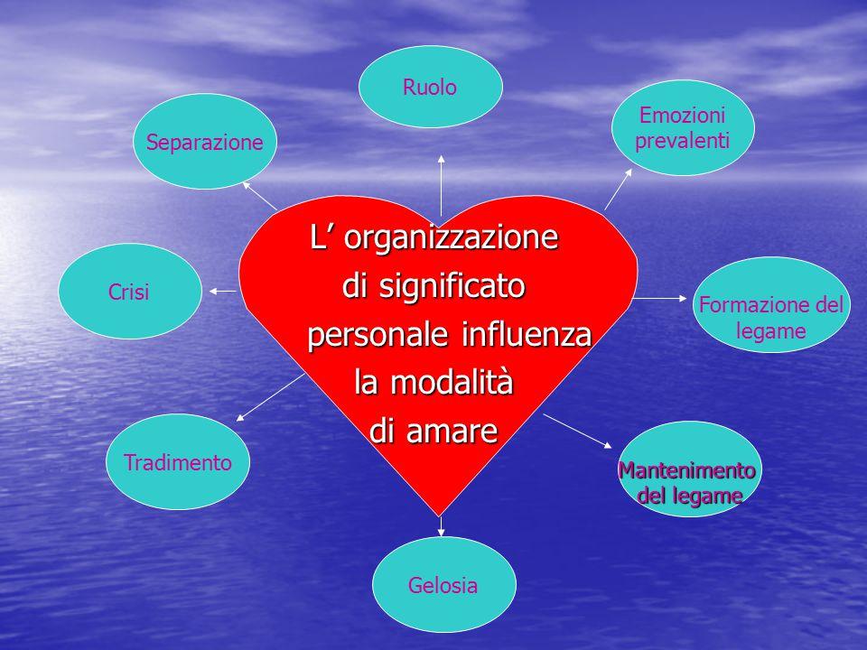 L' organizzazione di significato personale influenza la modalità di amare Crisi Ruolo Emozioni prevalenti Tradimento Gelosia Formazione del legame Mantenimento del legame Separazione