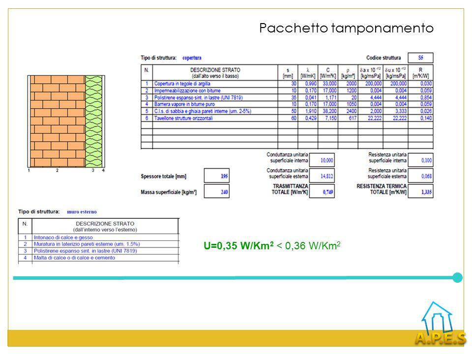 Pacchetto tamponamento U=0,35 W/Km 2 < 0,36 W/Km 2