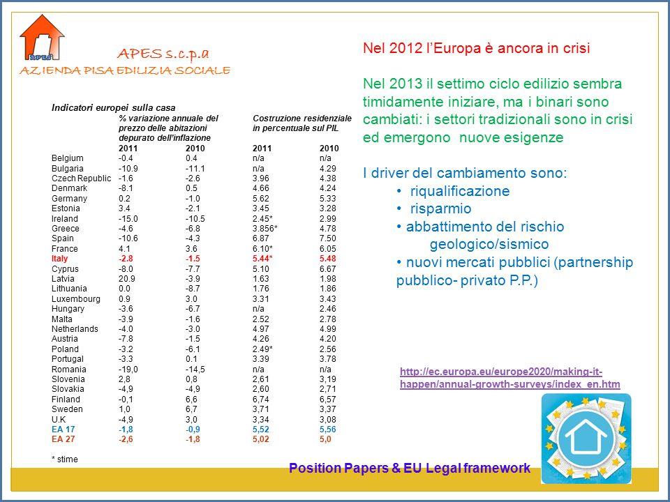 APES s.c.p.a AZIENDA PISA EDILIZIA SOCIALE Indicatori europei sulla casa % variazione annuale del Costruzione residenziale prezzo delle abitazioni in percentuale sul PIL depurato dell'inflazione 2011 2010 Belgium -0.4 0.4 n/a n/a Bulgaria -10.9 -11.1 n/a 4.29 Czech Republic -1.6 -2.6 3.96 4.38 Denmark -8.1 0.5 4.66 4.24 Germany 0.2 -1.0 5.62 5.33 Estonia 3.4 -2.1 3.45 3.28 Ireland -15.0 -10.5 2.45* 2.99 Greece -4.6 -6.8 3.856* 4.78 Spain -10.6 -4.3 6.87 7.50 France 4.1 3.6 6.10* 6.05 Italy -2.8 -1.5 5.44* 5.48 Cyprus -8.0 -7.7 5.10 6.67 Latvia 20.9 -3.9 1.63 1.98 Lithuania 0.0 -8.7 1.76 1.86 Luxembourg 0.9 3.0 3.31 3.43 Hungary -3.6 -6.7 n/a 2.46 Malta -3.9 -1.6 2.52 2.78 Netherlands -4.0 -3.0 4.97 4.99 Austria -7.8 -1.5 4.26 4.20 Poland -3.2 -6.1 2.49* 2.56 Portugal -3.3 0.1 3.39 3.78 Romania-19,0-14,5n/an/a Slovenia 2,80,82,613,19 Slovakia-4,9-4,92,602,71 Finland-0,16,66,746,57 Sweden1,06,73,713,37 U.K-4,93,03,343,08 EA 17-1,8-0,95,525,56 EA 27-2,6-1,85,025,0 * stime http://ec.europa.eu/europe2020/making-it- happen/annual-growth-surveys/index_en.htm Position Papers & EU Legal framework Nel 2012 l'Europa è ancora in crisi Nel 2013 il settimo ciclo edilizio sembra timidamente iniziare, ma i binari sono cambiati: i settori tradizionali sono in crisi ed emergono nuove esigenze I driver del cambiamento sono: riqualificazione risparmio abbattimento del rischio geologico/sismico nuovi mercati pubblici (partnership pubblico- privato P.P.)