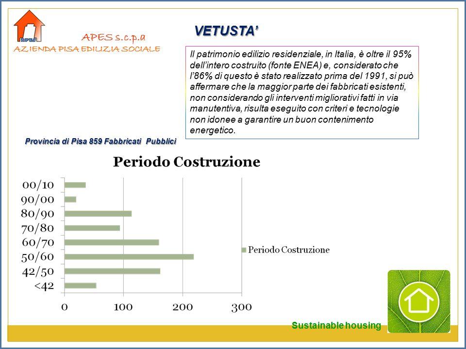 APES s.c.p.a AZIENDA PISA EDILIZIA SOCIALE Il patrimonio edilizio residenziale, in Italia, è oltre il 95% dell'intero costruito (fonte ENEA) e, considerato che l'86% di questo è stato realizzato prima del 1991, si può affermare che la maggior parte dei fabbricati esistenti, non considerando gli interventi migliorativi fatti in via manutentiva, risulta eseguito con criteri e tecnologie non idonee a garantire un buon contenimento energetico.