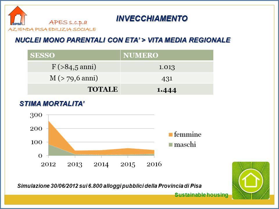 APES s.c.p.a AZIENDA PISA EDILIZIA SOCIALE SESSONUMERO F (>84,5 anni)1.013 M (> 79,6 anni)431 TOTALE1.444 STIMA MORTALITA' Simulazione 30/06/2012 sui 6.800 alloggi pubblici della Provincia di Pisa NUCLEI MONO PARENTALI CON ETA' > VITA MEDIA REGIONALE INVECCHIAMENTO Sustainable housing