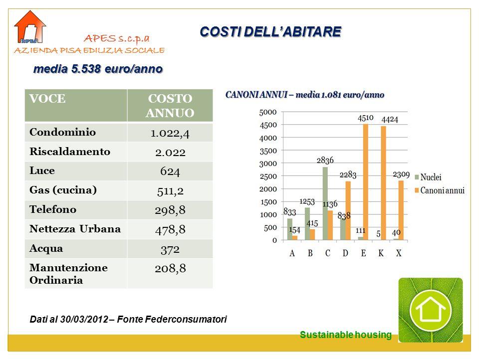 APES s.c.p.a AZIENDA PISA EDILIZIA SOCIALE COSTI DELL'ABITARE VOCECOSTO ANNUO Condominio 1.022,4 Riscaldamento 2.022 Luce 624 Gas (cucina) 511,2 Telefono 298,8 Nettezza Urbana 478,8 Acqua 372 Manutenzione Ordinaria 208,8 Dati al 30/03/2012 – Fonte Federconsumatori media 5.538 euro/anno Sustainable housing