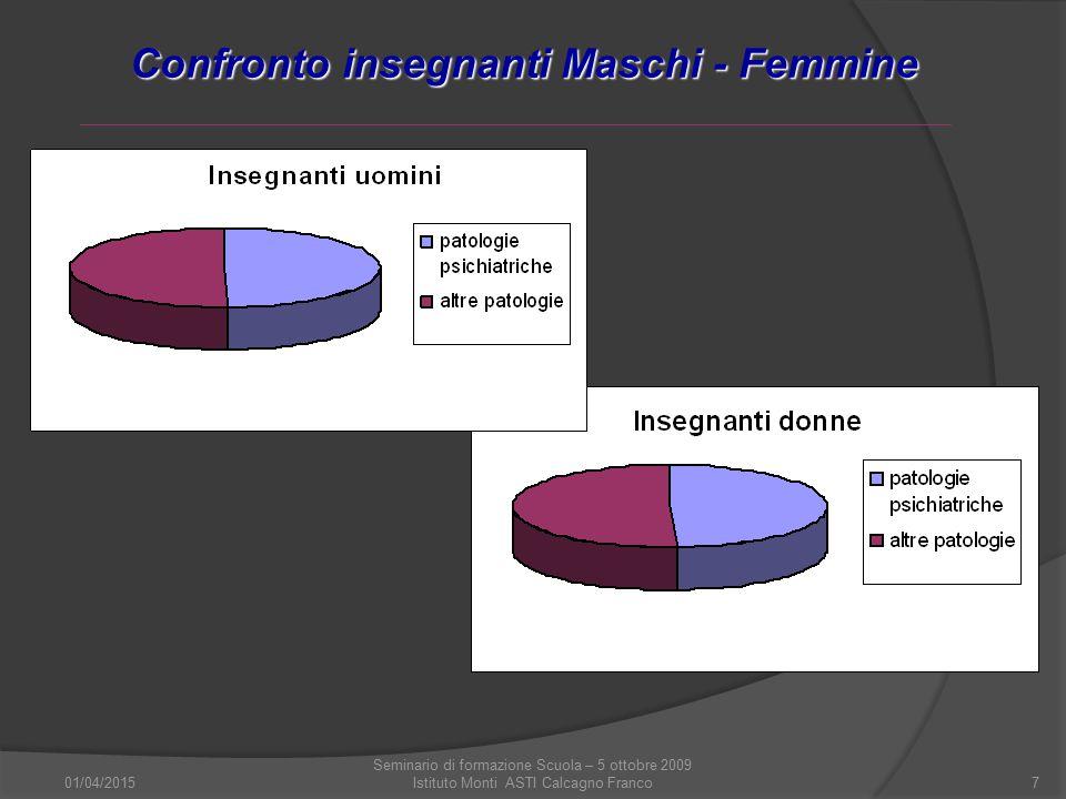 01/04/2015 Seminario di formazione Scuola – 5 ottobre 2009 Istituto Monti ASTI Calcagno Franco7 Confronto insegnanti Maschi - Femmine