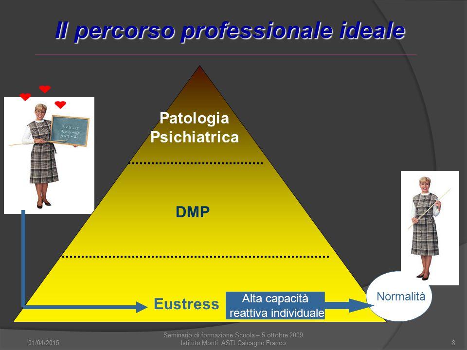 01/04/2015 Seminario di formazione Scuola – 5 ottobre 2009 Istituto Monti ASTI Calcagno Franco8 Il percorso professionale ideale Patologia Psichiatric