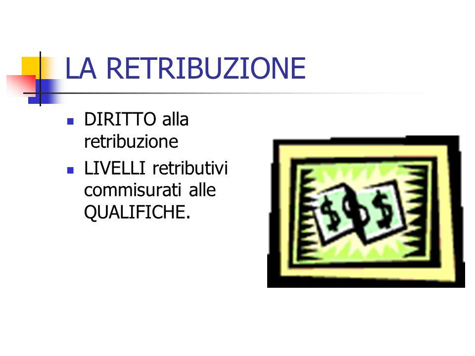 LA RETRIBUZIONE DIRITTO alla retribuzione LIVELLI retributivi commisurati alle QUALIFICHE.