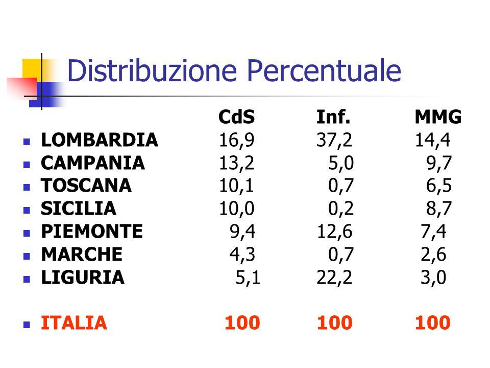 Distribuzione Percentuale CdSInf.MMG LOMBARDIA16,937,214,4 CAMPANIA13,2 5,0 9,7 TOSCANA10,1 0,7 6,5 SICILIA10,0 0,2 8,7 PIEMONTE 9,412,6 7,4 MARCHE 4,