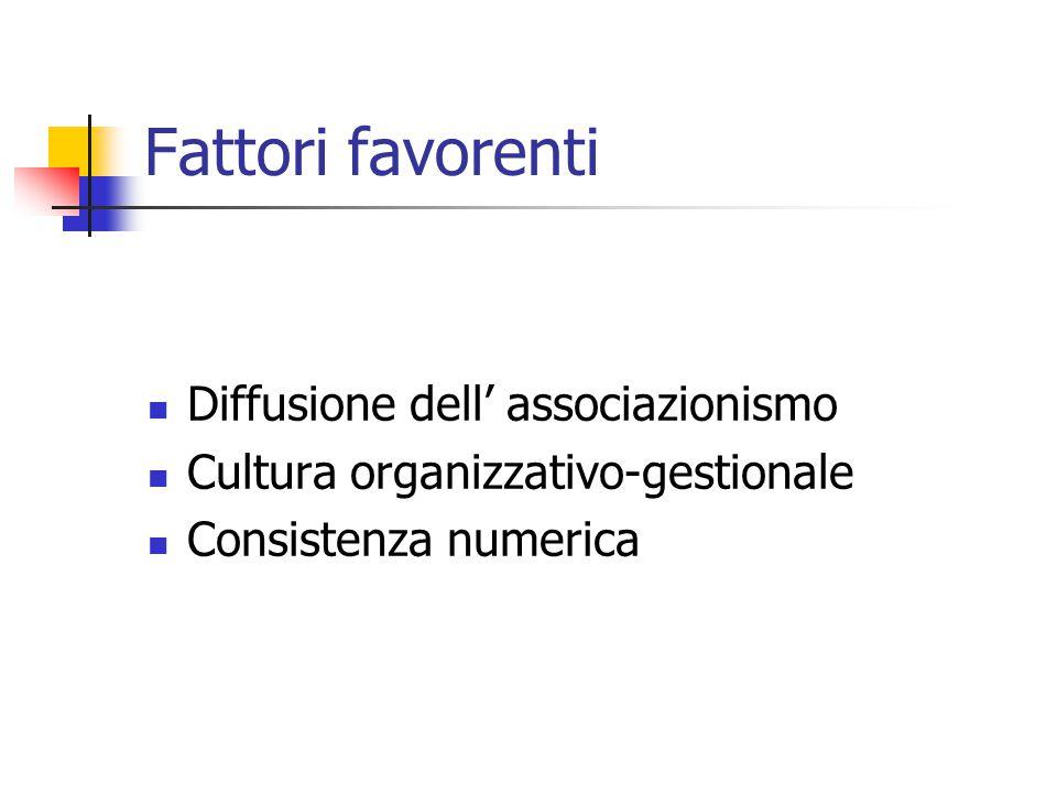 Fattori favorenti Diffusione dell' associazionismo Cultura organizzativo-gestionale Consistenza numerica