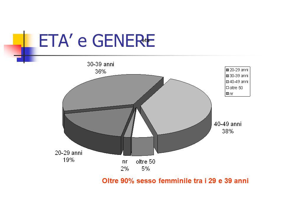 ETA' e GENERE Oltre 90% sesso femminile tra i 29 e 39 anni