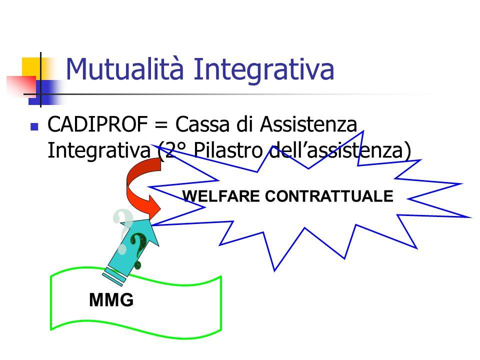 Mutualità Integrativa CADIPROF = Cassa di Assistenza Integrativa (2° Pilastro dell'assistenza) WELFARE CONTRATTUALE MMG