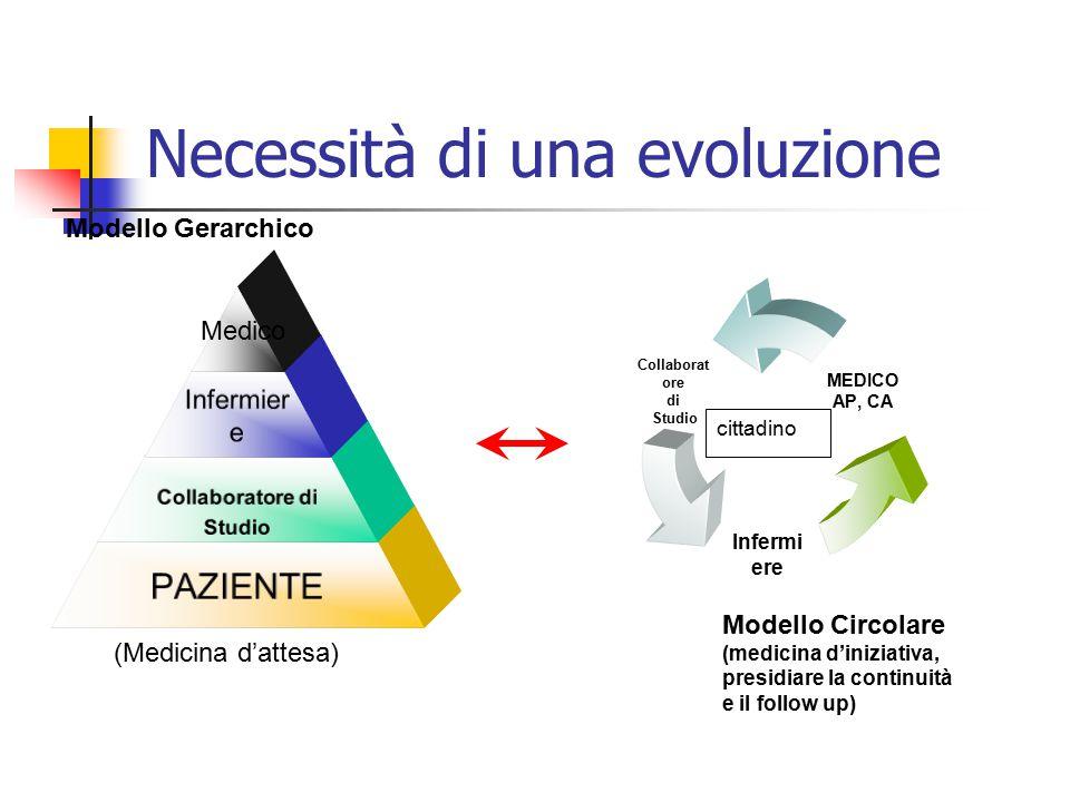 Necessità di una evoluzione Modello Gerarchico cittadino Modello Circolare (medicina d'iniziativa, presidiare la continuità e il follow up) Medico (Me