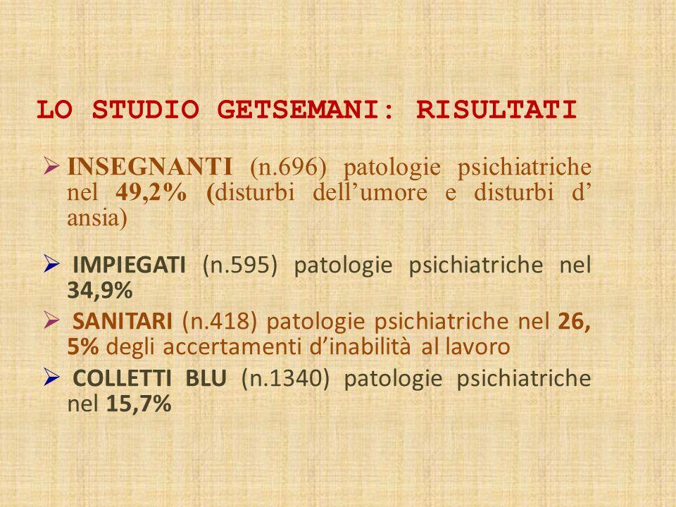 LO STUDIO GETSEMANI: RISULTATI  INSEGNANTI (n.696) patologie psichiatriche nel 49,2% (disturbi dell'umore e disturbi d' ansia)  IMPIEGATI (n.595) patologie psichiatriche nel 34,9%  SANITARI (n.418) patologie psichiatriche nel 26, 5% degli accertamenti d'inabilità al lavoro  COLLETTI BLU (n.1340) patologie psichiatriche nel 15,7%