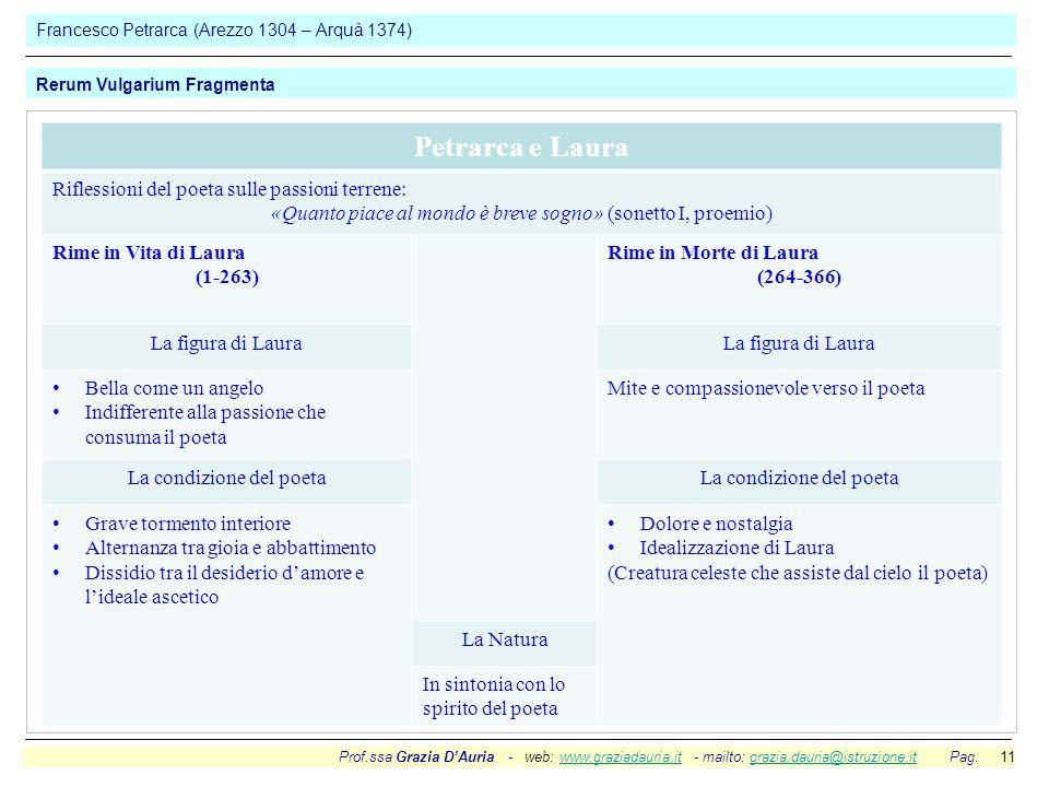 Prof.ssa Grazia D'Auria - web: www.graziadauria.it - mailto: grazia.dauria@istruzione.it Pag. 11www.graziadauria.itgrazia.dauria@istruzione.it Frances