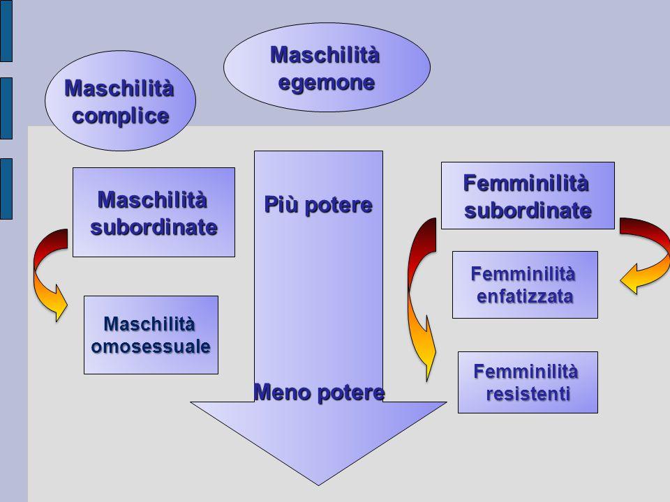 Più potere Meno potere Maschilitàegemone Maschilitàcomplice Maschilitàsubordinate Maschilitàomosessuale Femminilitàsubordinate Femminilitàenfatizzata