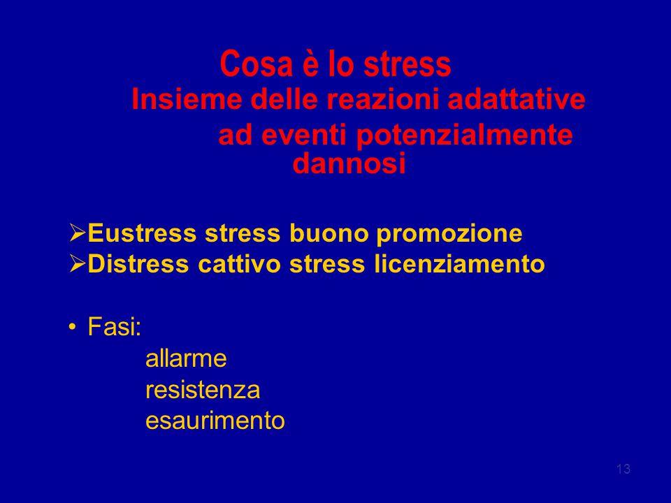 13 Cosa è lo stress Insieme delle reazioni adattative ad eventi potenzialmente dannosi  Eustress stress buono promozione  Distress cattivo stress licenziamento Fasi: allarme resistenza esaurimento