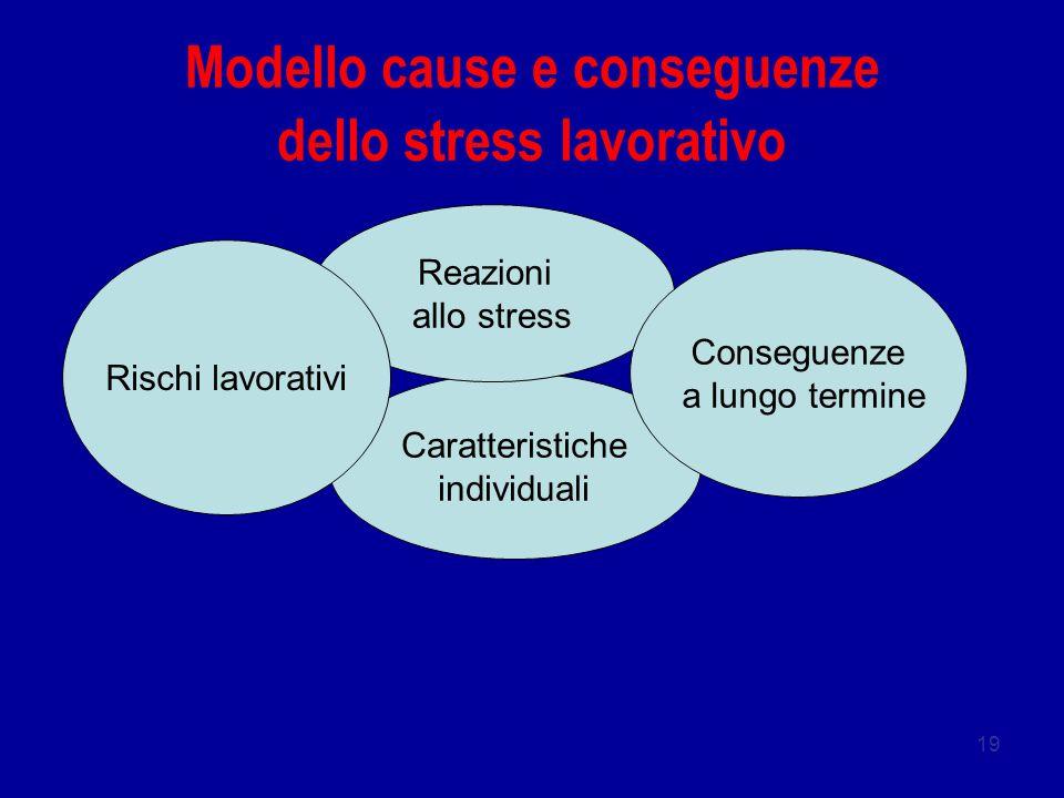19 Caratteristiche individuali Reazioni allo stress Rischi lavorativi Conseguenze a lungo termine Modello cause e conseguenze dello stress lavorativo
