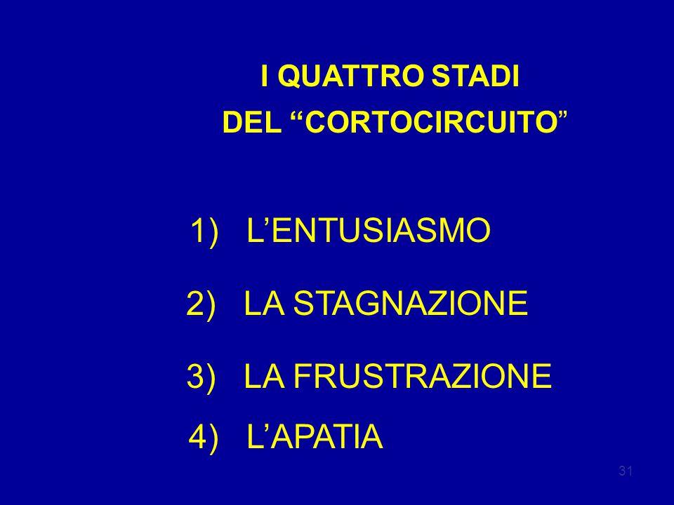 31 I QUATTRO STADI DEL CORTOCIRCUITO 1) L'ENTUSIASMO 2) LA STAGNAZIONE 3) LA FRUSTRAZIONE 4) L'APATIA