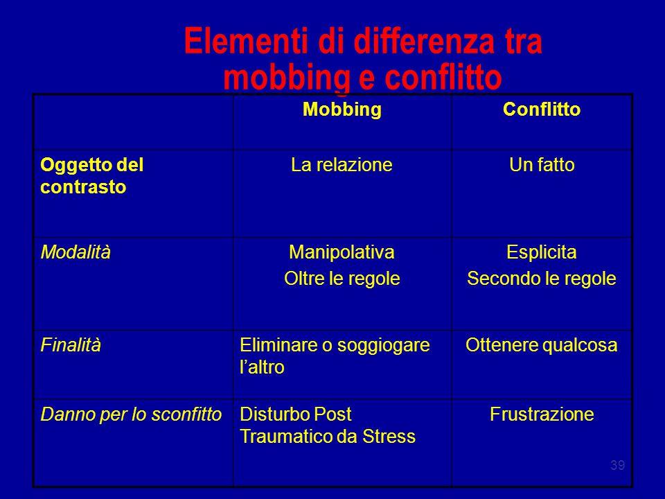 39 Elementi di differenza tra mobbing e conflitto MobbingConflitto Oggetto del contrasto La relazioneUn fatto ModalitàManipolativa Oltre le regole Esp
