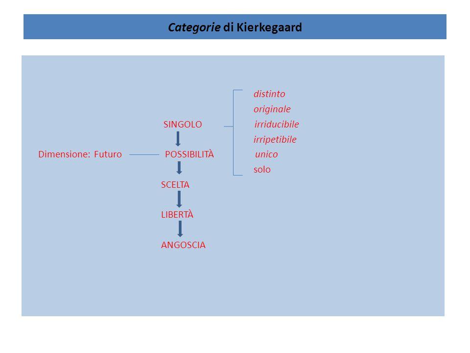 Categorie di Kierkegaard distinto originale SINGOLO irriducibile irripetibile Dimensione: Futuro POSSIBILITÀ unico solo SCELTA LIBERTÀ ANGOSCIA