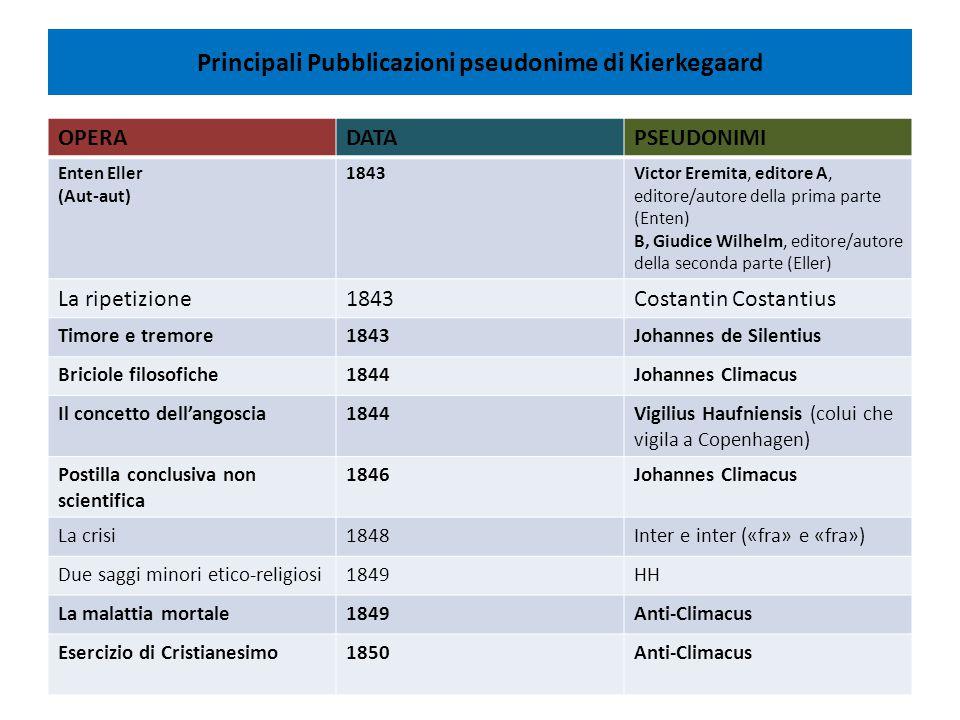 Principali Pubblicazioni pseudonime di Kierkegaard OPERADATAPSEUDONIMI Enten Eller (Aut-aut) 1843Victor Eremita, editore A, editore/autore della prima