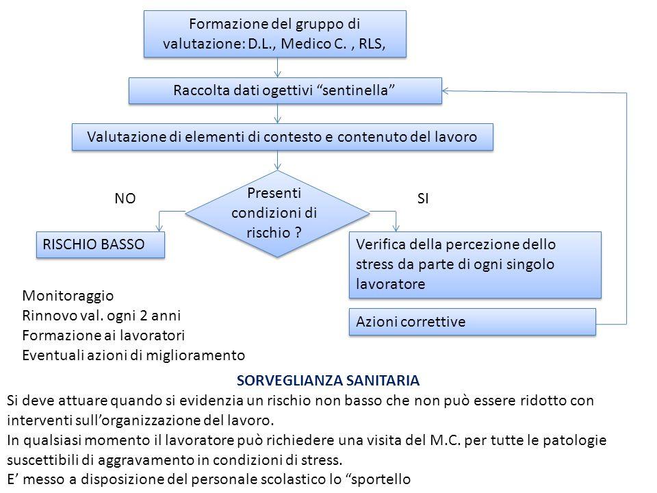 """Formazione del gruppo di valutazione: D.L., Medico C., RLS, Raccolta dati ogettivi """"sentinella"""" Valutazione di elementi di contesto e contenuto del la"""