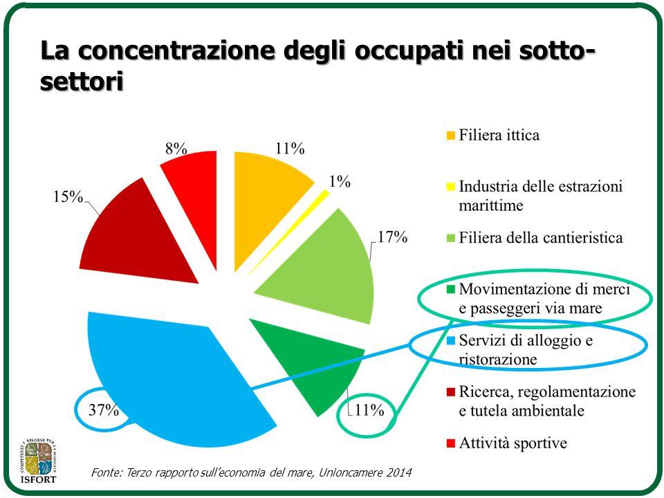 La concentrazione degli occupati nei sotto- settori Fonte: Terzo rapporto sull'economia del mare, Unioncamere 2014