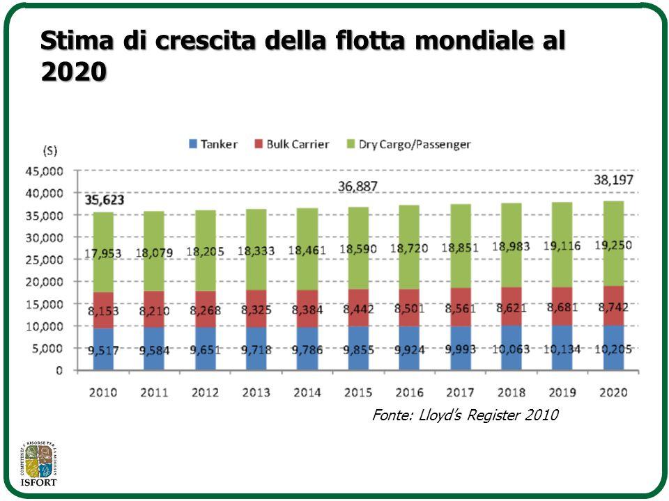 Stima di crescita della flotta mondiale al 2020 Fonte: Lloyd's Register 2010