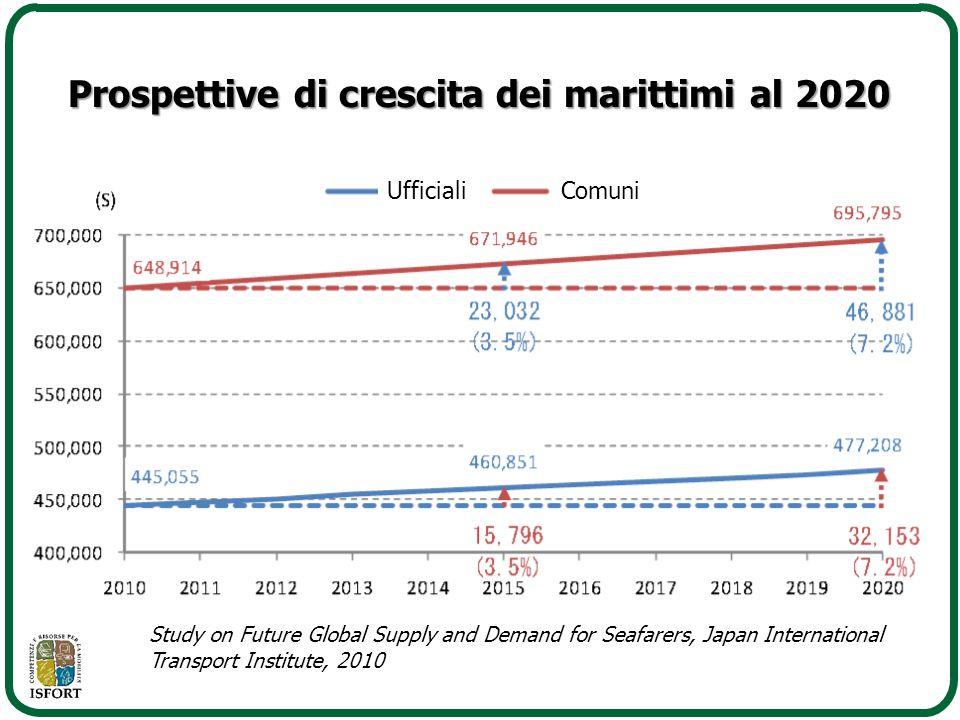Prospettive di crescita dei marittimi al 2020 UfficialiComuni Study on Future Global Supply and Demand for Seafarers, Japan International Transport In