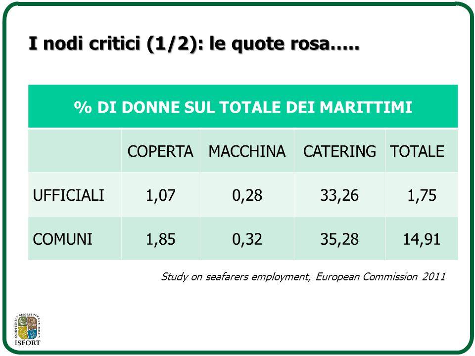 I nodi critici (1/2): le quote rosa….. % DI DONNE SUL TOTALE DEI MARITTIMI COPERTAMACCHINACATERINGTOTALE UFFICIALI1,070,2833,261,75 COMUNI1,850,3235,2